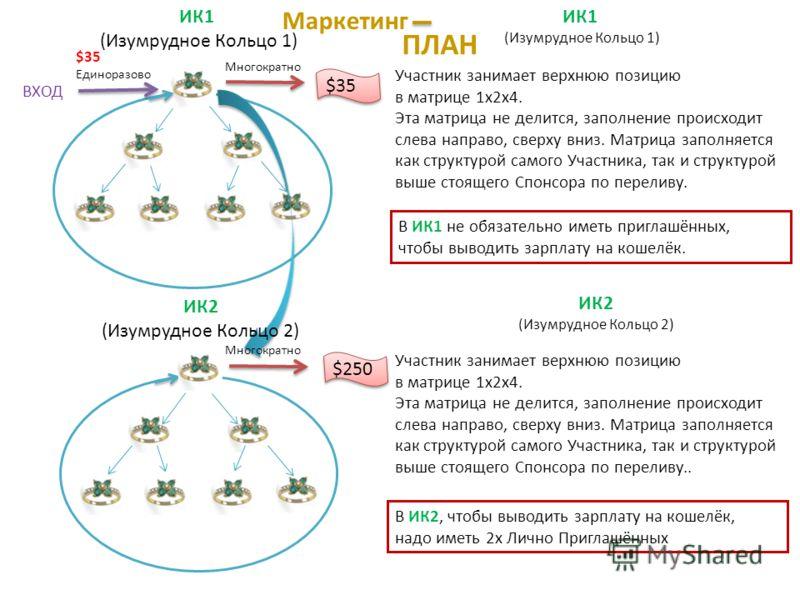 ИК1 (Изумрудное Кольцо 1) ВХОД $35 Единоразово $35 Многократно $250 ИК2 (Изумрудное Кольцо 2) ИК1 (Изумрудное Кольцо 1) Участник занимает верхнюю позицию в матрице 1х2х4. Эта матрица не делится, заполнение происходит слева направо, сверху вниз. Матри