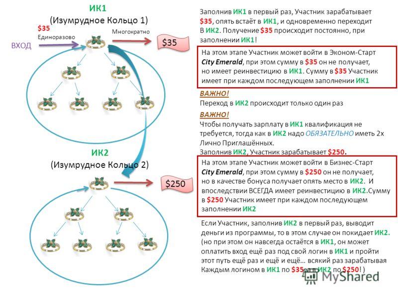 ИК1 (Изумрудное Кольцо 1) Заполнив ИК1 в первый раз, Участник зарабатывает $35, опять встаёт в ИК1, и одновременно переходит В ИК2. Получение $35 происходит постоянно, при заполнении ИК1! ВХОД $35 Единоразово $35 Многократно $250 ВАЖНО! Переход в ИК2