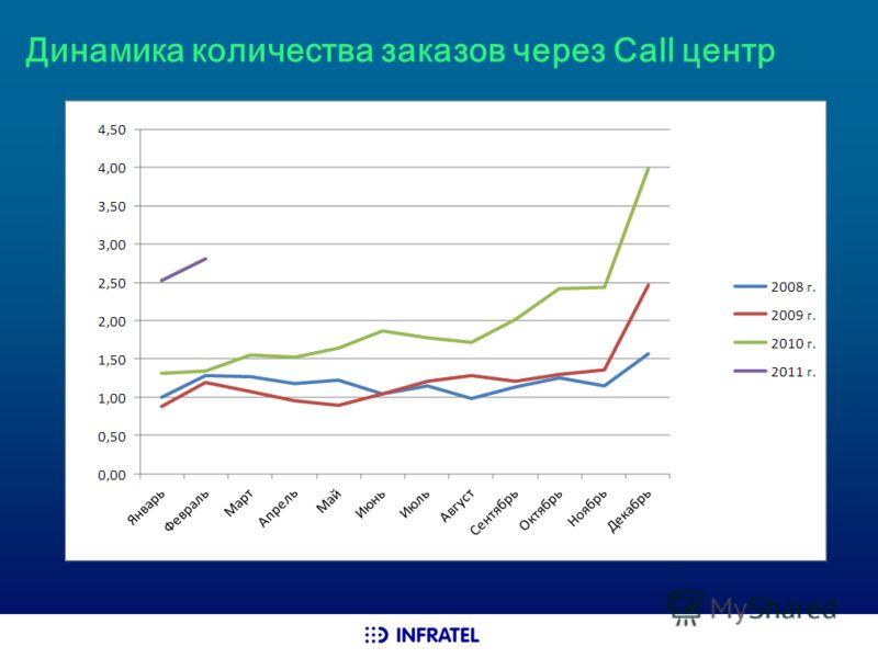 Динамика количества заказов через Call центр