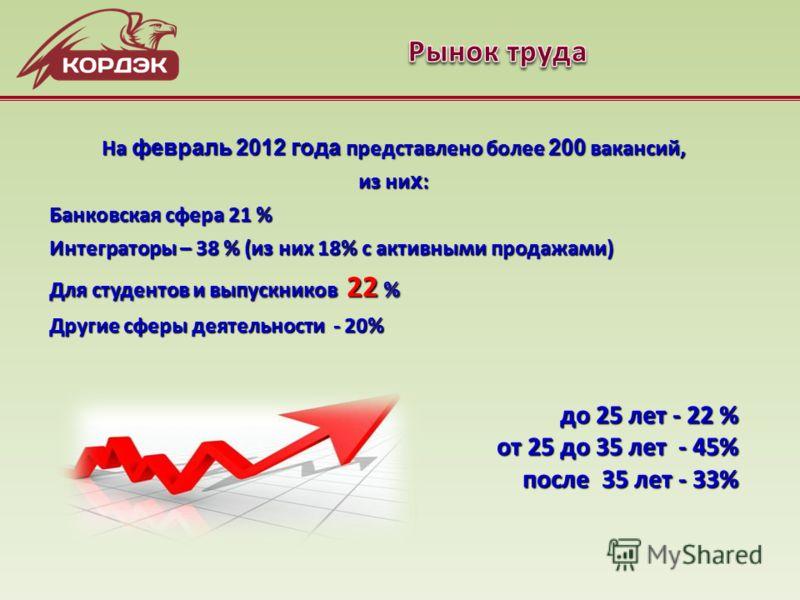 На февраль 2012 года представлено более 200 вакансий, из ни х : Банковская сфера 21 % Интеграторы – 38 % (из них 18% с активными продажами) Для студентов и выпускников 22 % Другие сферы деятельности - 20% до 25 лет - 22 % от 25 до 35 лет - 45% после
