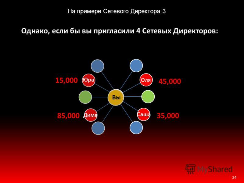 24 Однако, если бы вы пригласили 4 Сетевых Директоров: Дима Оля 85,000 45,000 Вы Юра 15,000 Саша 35,000 На примере Сетевого Директора 3