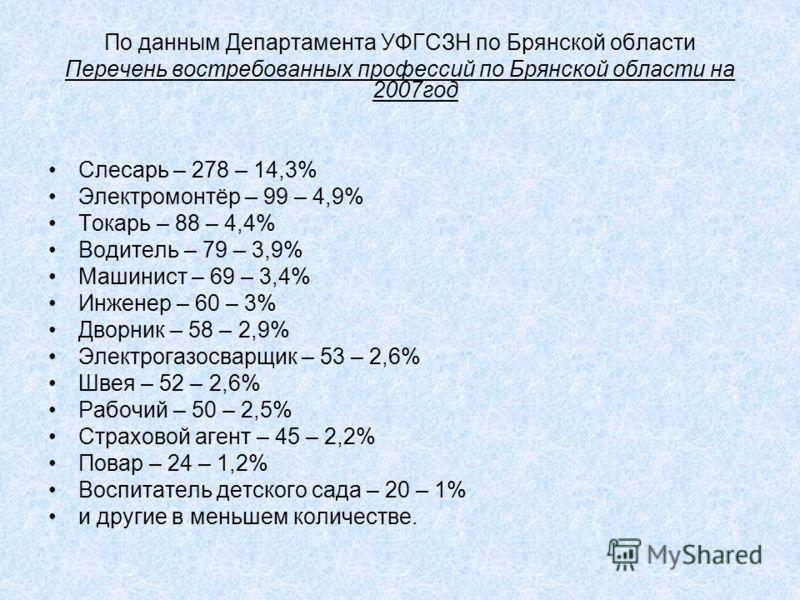 По данным Департамента УФГСЗН по Брянской области Перечень востребованных профессий по Брянской области на 2007год Слесарь – 278 – 14,3% Электромонтёр – 99 – 4,9% Токарь – 88 – 4,4% Водитель – 79 – 3,9% Машинист – 69 – 3,4% Инженер – 60 – 3% Дворник