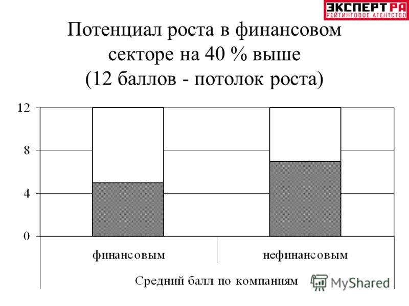 Потенциал роста в финансовом секторе на 40 % выше (12 баллов - потолок роста)