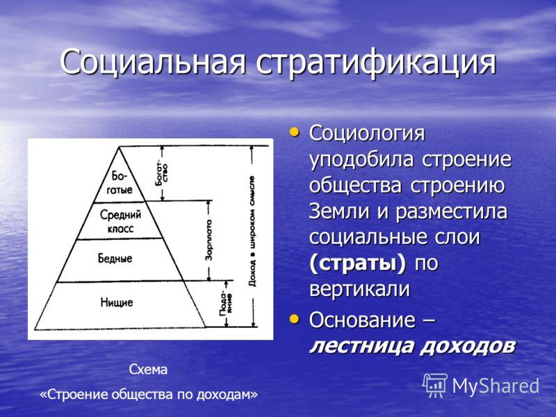 Социальная стратификация Социология уподобила строение общества строению Земли и разместила социальные слои (страты) по вертикали Социология уподобила строение общества строению Земли и разместила социальные слои (страты) по вертикали Основание – лес