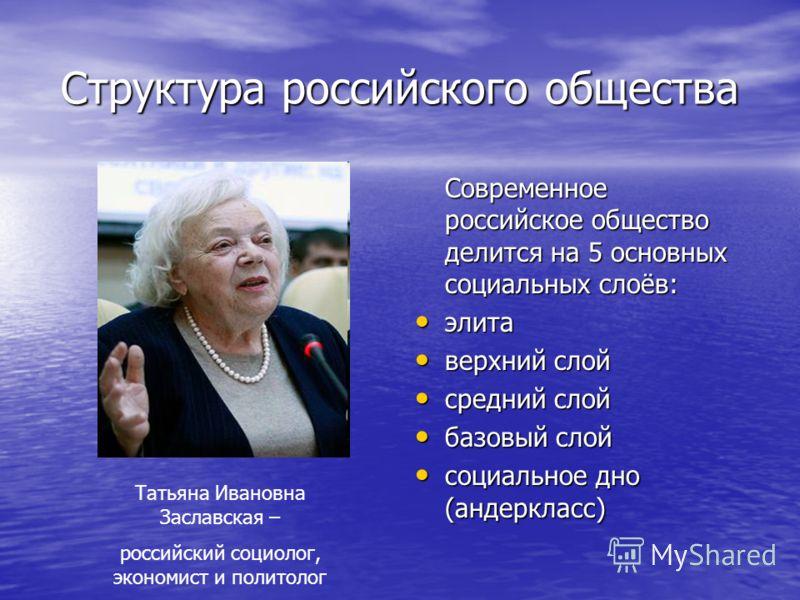 Структура российского общества Современное российское общество делится на 5 основных социальных слоёв: элита элита верхний слой верхний слой средний слой средний слой базовый слой базовый слой социальное дно (андеркласс) социальное дно (андеркласс) Т