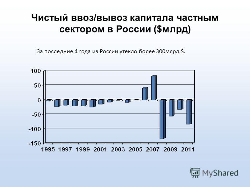Чистый ввоз/вывоз капитала частным сектором в России ($млрд) За последние 4 года из России утекло более 300млрд.$.
