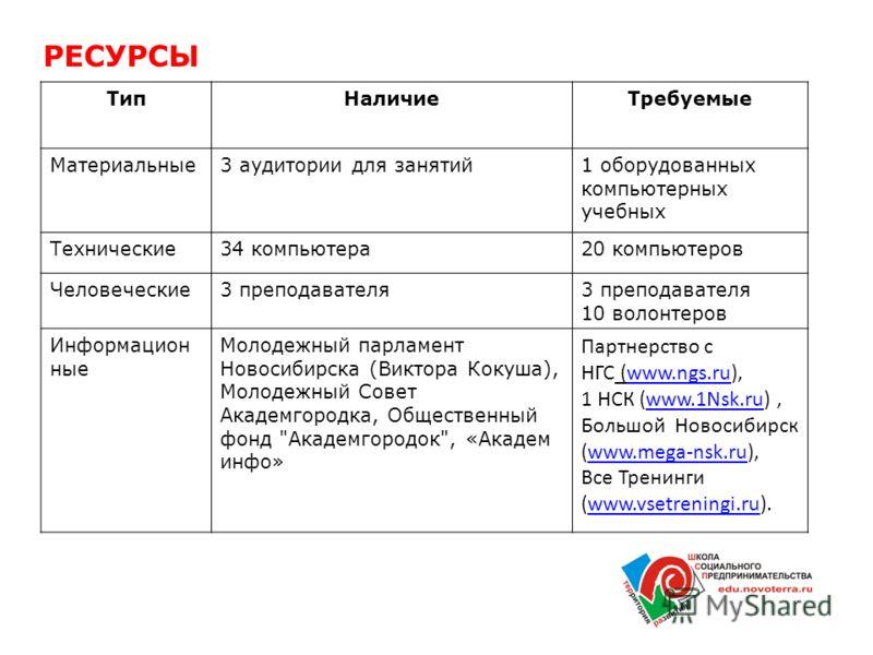 РЕСУРСЫ ТипНаличиеТребуемые Материальные3 аудитории для занятий1 оборудованных компьютерных учебных Технические34 компьютера20 компьютеров Человеческие3 преподавателя 10 волонтеров Информацион ные Молодежный парламент Новосибирска (Виктора Кокуша), М