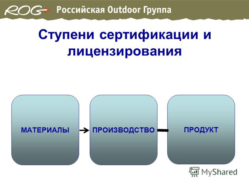Ступени сертификации и лицензирования