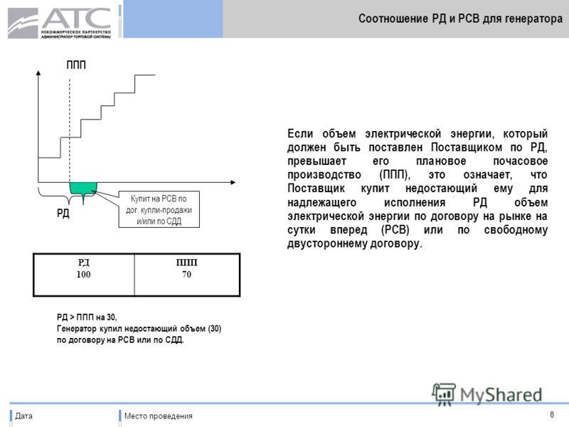 ДатаМесто проведения 8 Соотношение РД и РСВ для генератора ППП РД Если объем электрической энергии, который должен быть поставлен Поставщиком по РД, превышает его плановое почасовое производство (ППП), это означает, что Поставщик купит недостающий ем