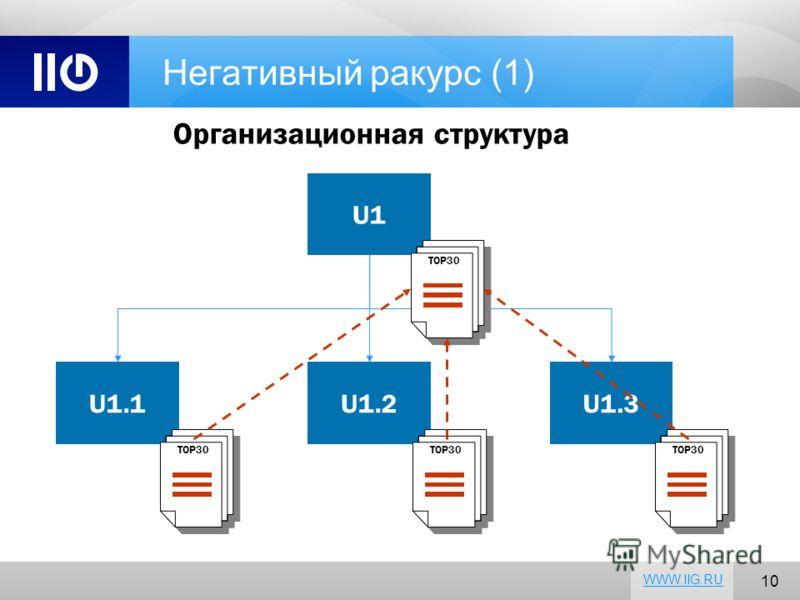 10 WWW.IIG.RU Негативный ракурс (1) Организационная структура U1 U1.1U1.2U1.3 TOP30