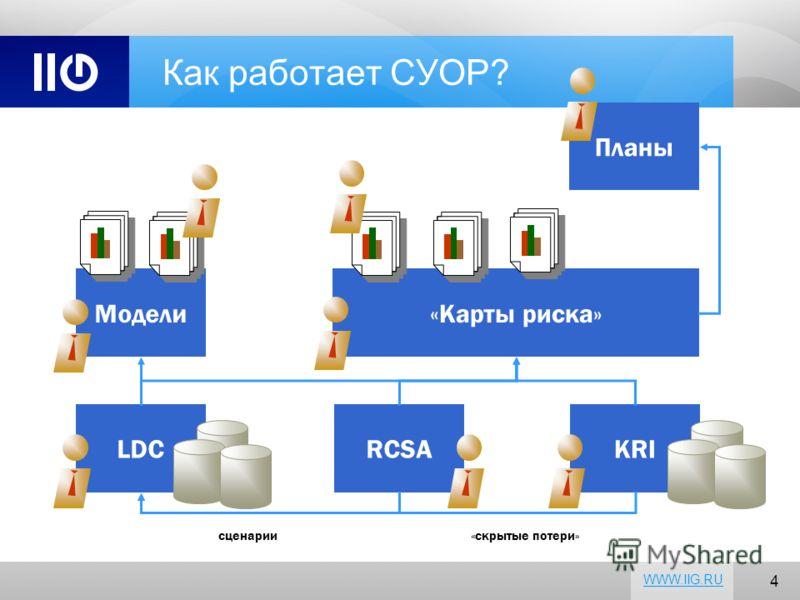 4 WWW.IIG.RU Как работает СУОР? LDCRCSAKRI сценарии«скрытые потери» Модели«Карты риска» Планы