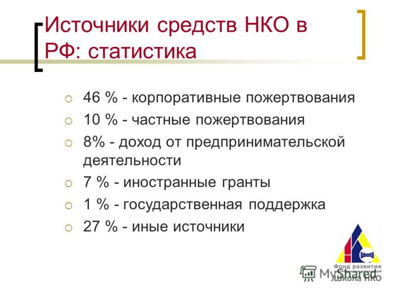 Источники средств НКО в РФ: статистика 46 % - корпоративные пожертвования 10 % - частные пожертвования 8% - доход от предпринимательской деятельности 7 % - иностранные гранты 1 % - государственная поддержка 27 % - иные источники