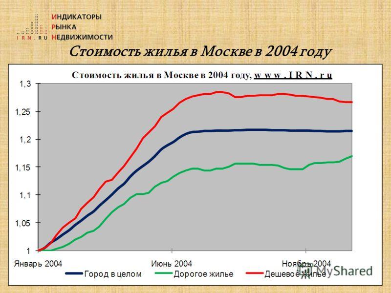 Стоимость жилья в Москве в 2004 году
