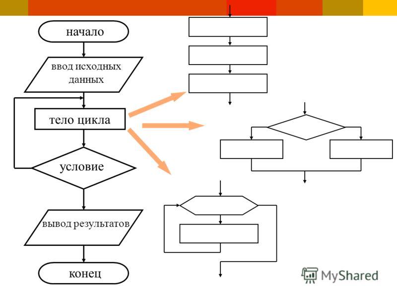 тело цикла условие начало ввод исходных данных вывод результатов конец