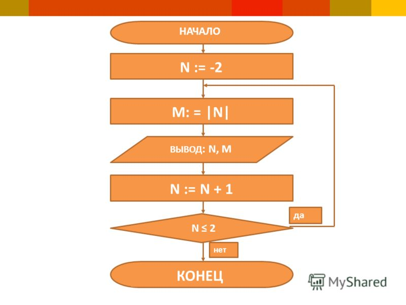 НАЧАЛО M: = |N| N := N + 1 N := -2 ВЫВОД : N, M КОНЕЦ N 2 нет да