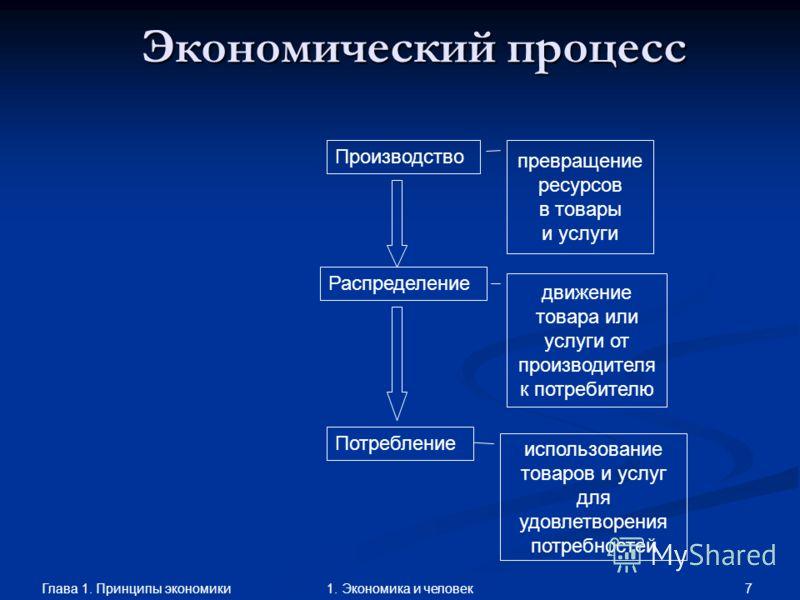 Глава 1. Принципы экономики 61. Экономика и человек Экономическая проблема Производство, распределение и потребление экономических благ Возникновение неэкономических благ не является экономической проблемой