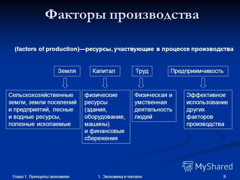 Глава 1. Принципы экономики 81. Экономика и человек Производство Ресурсы Факторы производства Производство ТоварыУслуги ПотребительскиеКапитальные