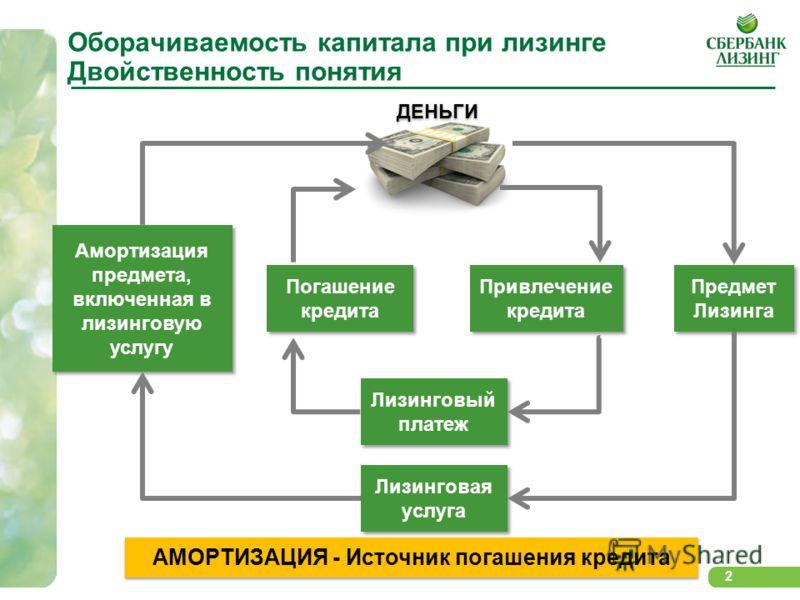 2 Оборачиваемость капитала при лизинге Двойственность понятия 2 Предмет Лизинга Лизинговая услуга Привлечение кредита Лизинговый платеж Погашение кредита АМОРТИЗАЦИЯ - Источник погашения кредита Амортизация предмета, включенная в лизинговую услугу Ам