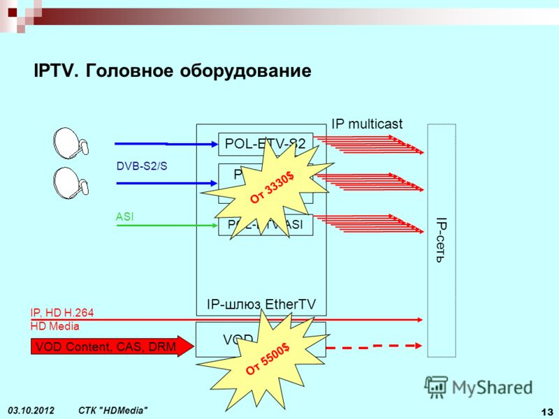 СТК HDMedia 13 21.07.2012 IPTV. Головное оборудование IP-шлюз EtherTV POL-ETV-S2 DVB-S2/S IP- сеть IP multicast VOD Server IP, HD H.264 HD Media VOD Content, CAS, DRM От 5500$ POL-ETV- S2-CI POL-ETV-ASI ASI От 3330$