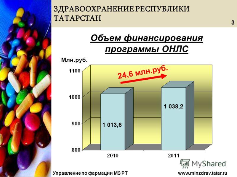 ЗДРАВООХРАНЕНИЕ РЕСПУБЛИКИ ТАТАРСТАН Управление по фармации МЗ РТ www.minzdrav.tatar.ru Объем финансирования программы ОНЛС Млн.руб. 1 013,6 1 038,2 3 24,6 млн.руб.