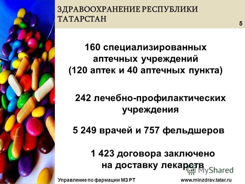 ЗДРАВООХРАНЕНИЕ РЕСПУБЛИКИ ТАТАРСТАН Управление по фармации МЗ РТ www.minzdrav.tatar.ru 160 специализированных аптечных учреждений (120 аптек и 40 аптечных пункта) 242 лечебно-профилактических учреждения 5 249 врачей и 757 фельдшеров 1 423 договора з