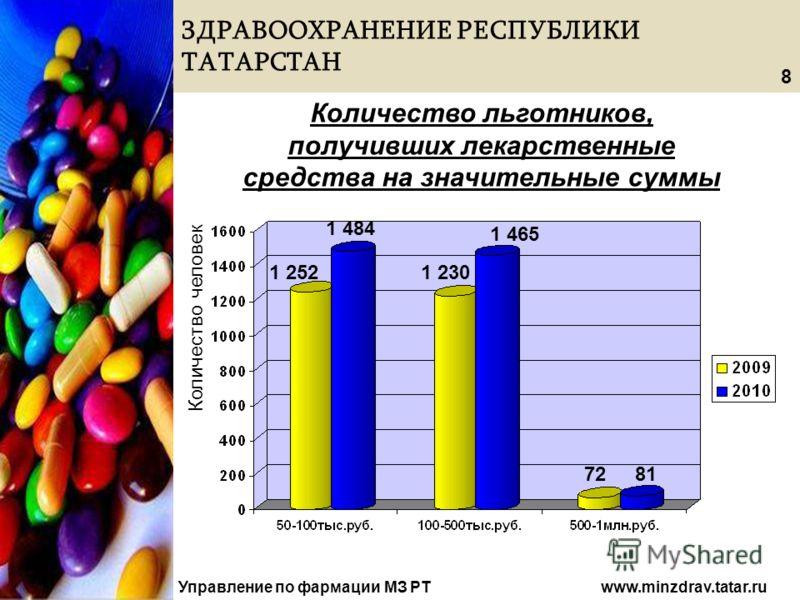 ЗДРАВООХРАНЕНИЕ РЕСПУБЛИКИ ТАТАРСТАН Управление по фармации МЗ РТ www.minzdrav.tatar.ru Количество льготников, получивших лекарственные средства на значительные суммы Количество человек 1 252 1 484 1 230 1 465 7281 8