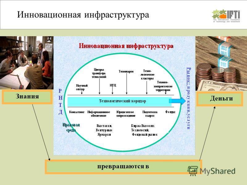 Цикл инновационной деятельности Инновационная инфраструктура Знания Деньги превращаются в