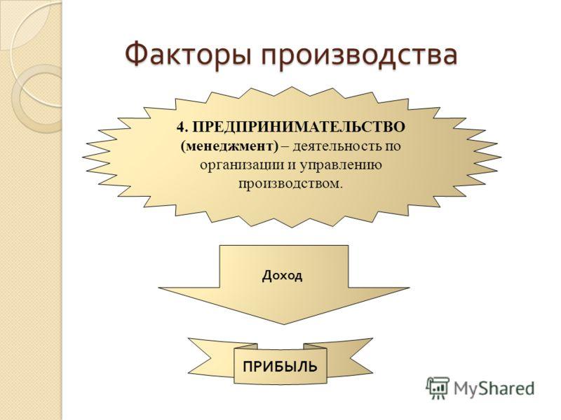 Факторы производства 4. ПРЕДПРИНИМАТЕЛЬСТВО (менеджмент) – деятельность по организации и управлению производством. Доход ПРИБЫЛЬ