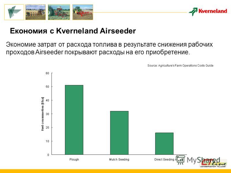 Економия с Kverneland Airseeder Экономие затрат от расхода топлива в результате снижения рабочих проходов Airseeder покрывают расходы на его приобретение. Source: Agriculture's Farm Operations Costs Guide