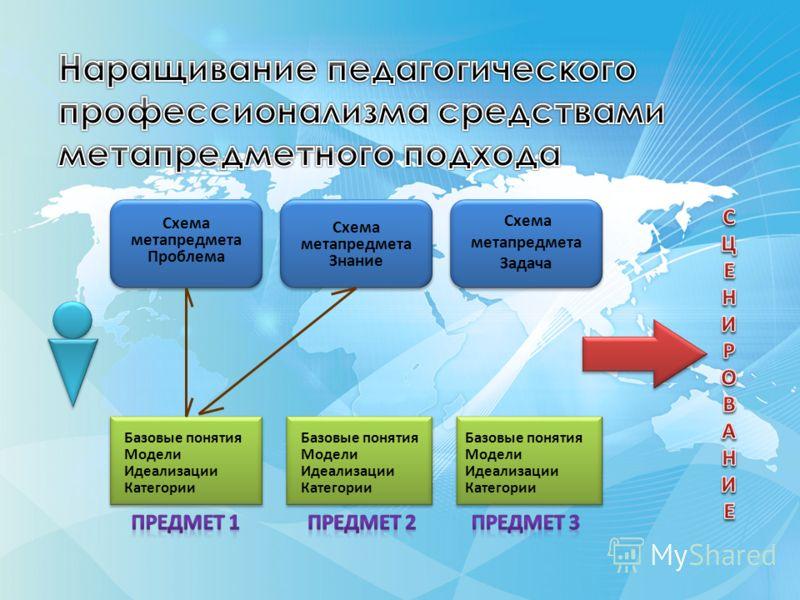 Базовые понятия Модели Идеализации Категории Схема метапредмета Проблема Схема метапредмета Знание Схема метапредмета Задача Базовые понятия Модели Идеализации Категории Базовые понятия Модели Идеализации Категории