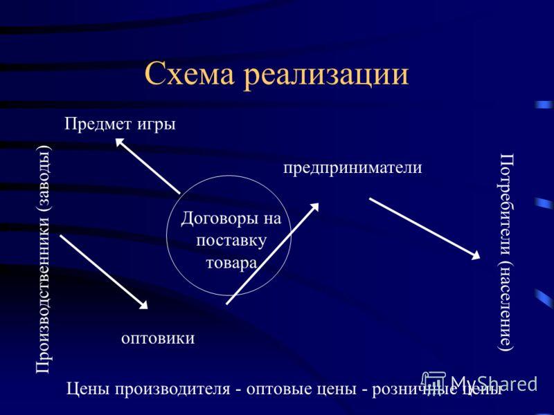 Тольяттинская академия управления Имитационная игра: «Юридическое сопровождение деятельности »