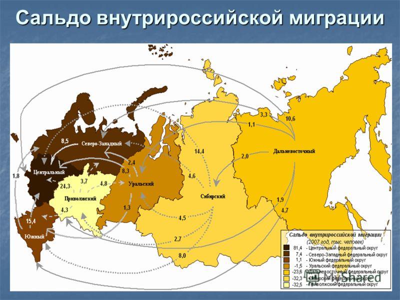 Сальдо внутрироссийской миграции
