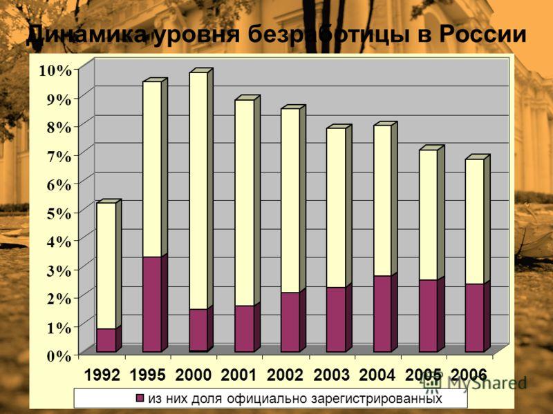 Динамика уровня безработицы в России 0% 1% 2% 3% 4% 5% 6% 7% 8% 9% 10% 199219952000200120022003200420052006 из них доля официально зарегистрированных