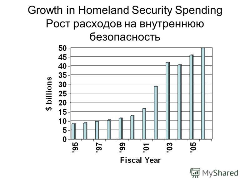 Growth in Homeland Security Spending Рост расходов на внутреннюю безопасность