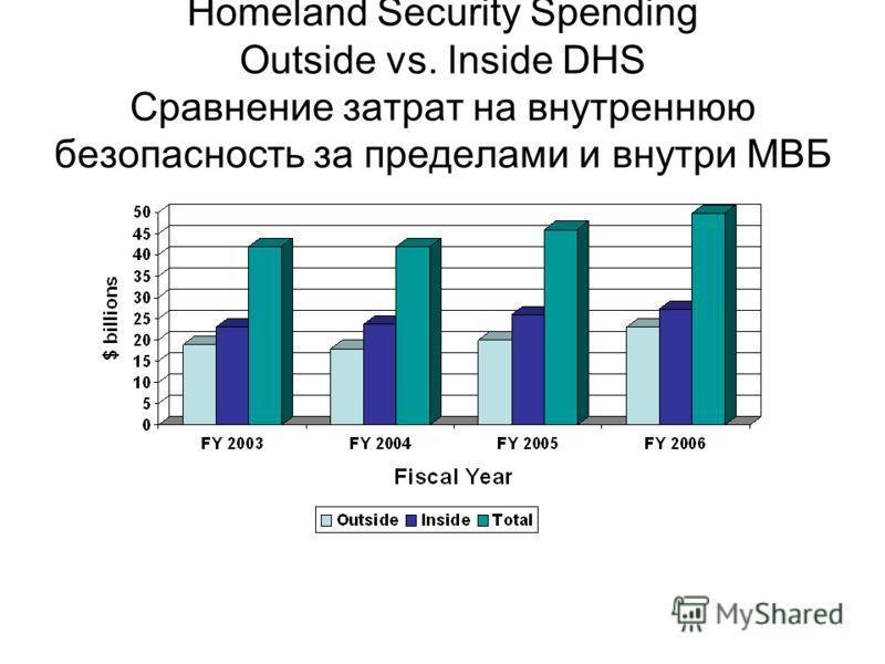 Homeland Security Spending Outside vs. Inside DHS Сравнение затрат на внутреннюю безопасность за пределами и внутри МВБ