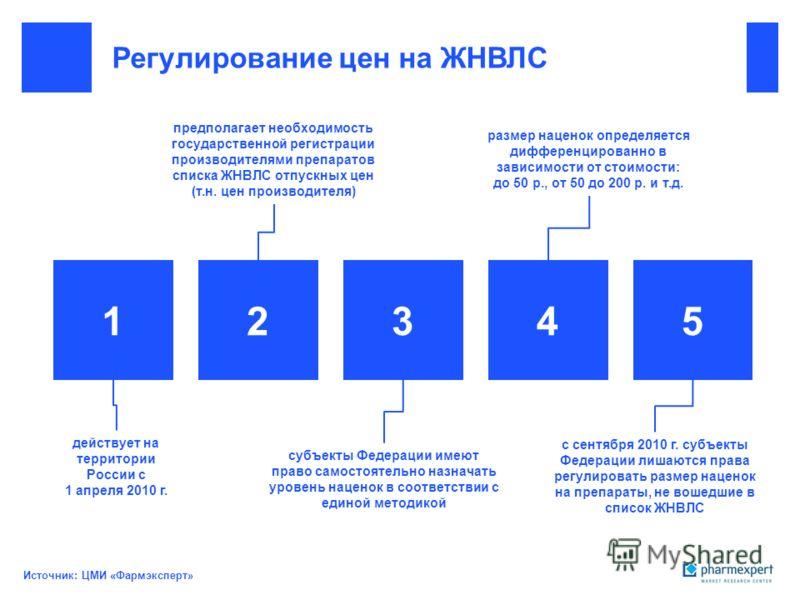 Регулирование цен на ЖНВЛС Источник: ЦМИ «Фармэксперт» 12345 действует на территории России с 1 апреля 2010 г. предполагает необходимость государственной регистрации производителями препаратов списка ЖНВЛС отпускных цен (т.н. цен производителя) субъе