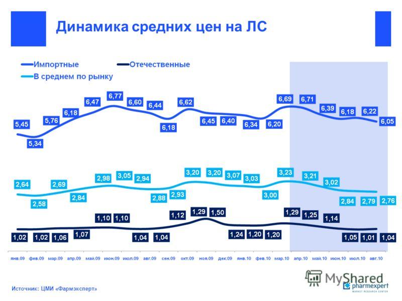 Динамика средних цен на ЛС Источник: ЦМИ «Фармэксперт»