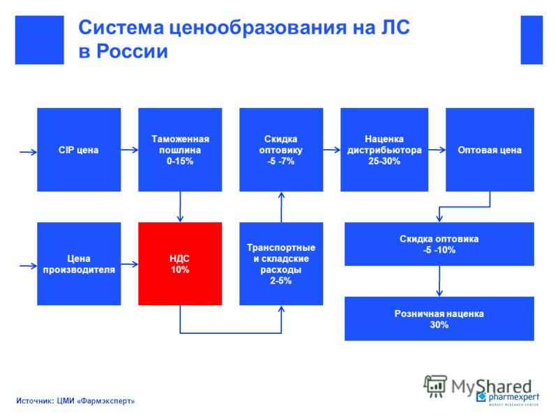 Система ценообразования на ЛС в России Источник: ЦМИ «Фармэксперт» CIP цена Цена производителя Таможенная пошлина 0-15% НДС 10% Транспортные и складские расходы 2-5% Скидка оптовику -5 -7% Наценка дистрибьютора 25-30% Оптовая цена Скидка оптовика -5