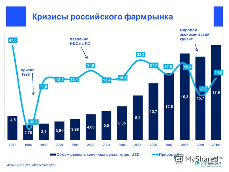 Кризисы российского фармрынка кризис 1998 введение НДС на ЛС мировой экономический кризис * прогноз Источник: ЦМИ «Фармэксперт»