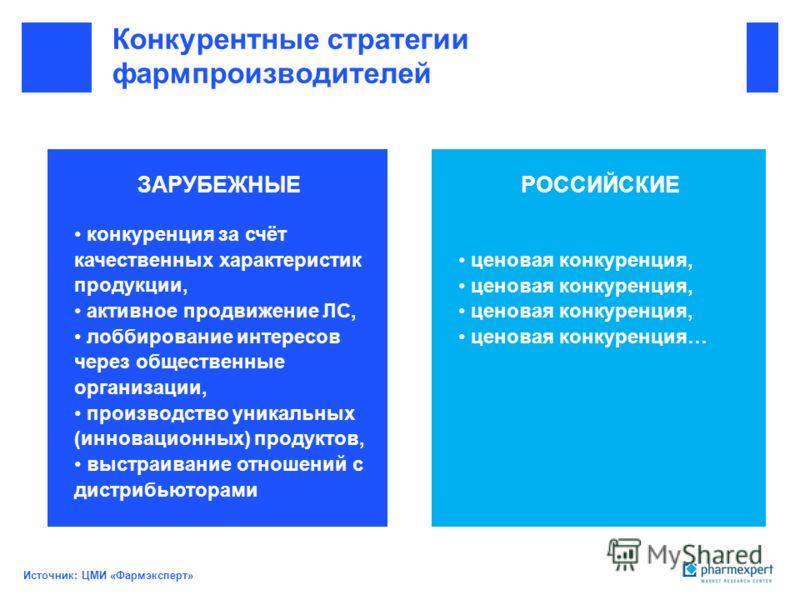 Конкурентные стратегии фармпроизводителей РОССИЙСКИЕЗАРУБЕЖНЫЕ конкуренция за счёт качественных характеристик продукции, активное продвижение ЛС, лоббирование интересов через общественные организации, производство уникальных (инновационных) продуктов