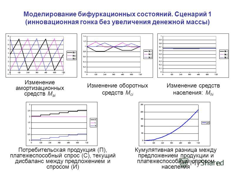 11 Моделирование бифуркационных состояний. Сценарий 1 (инновационная гонка без увеличения денежной массы) Изменение амортизационных средств M аi Изменение оборотных средств M сi Изменение средств населения: М hi Кумулятивная разница между предложение