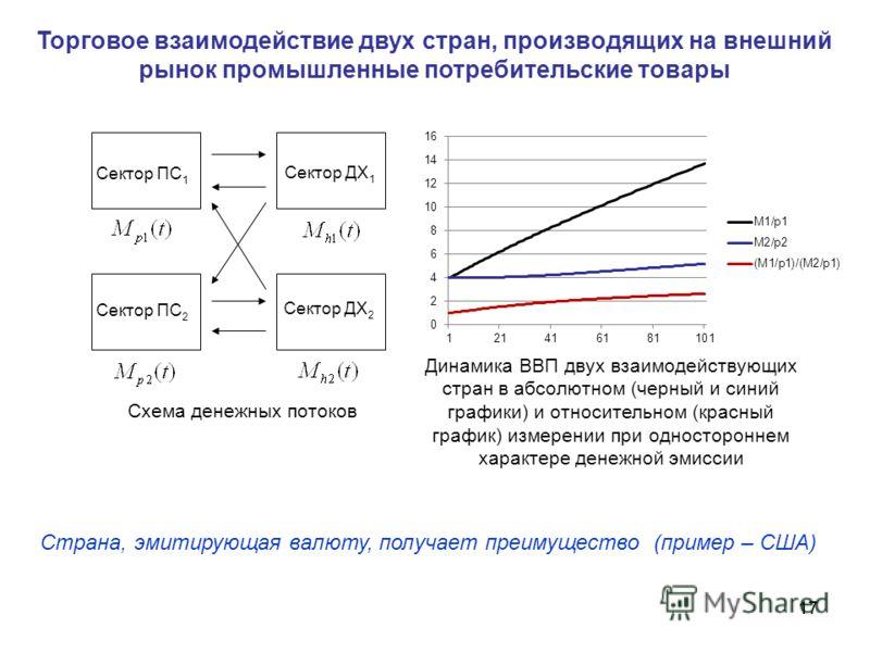 17 Торговое взаимодействие двух стран, производящих на внешний рынок промышленные потребительские товары Сектор ДХ 1 Сектор ПС 2 Сектор ДХ 2 Сектор ПС 1 Страна, эмитирующая валюту, получает преимущество (пример – США) Динамика ВВП двух взаимодействую