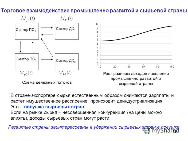 19 Торговое взаимодействие промышленно развитой и сырьевой страны Сектор ДХ 1 Сектор ПС 2 Сектор ДХ 2 Сектор ПС 1 В стране-экспортере сырья естественным образом снижаются зарплаты и растет имущественное расслоение, происходит деиндустриализация. Это