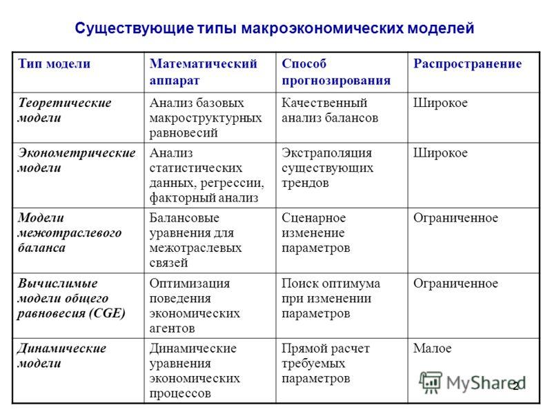 макроэкономических моделей