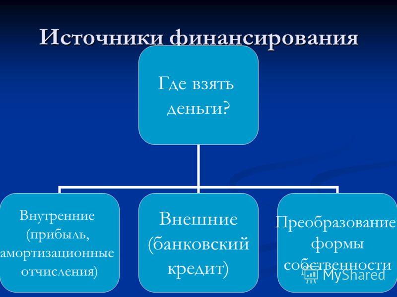 Источники финансирования Где взять деньги? Внутренние (прибыль, амортизационные отчисления) Внешние (банковский кредит) Преобразование формы собственности