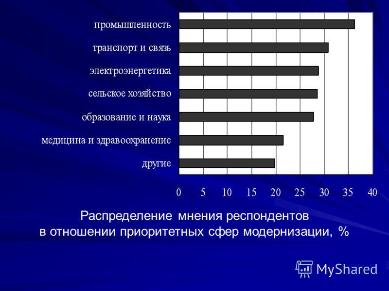 Распределение мнения респондентов в отношении приоритетных сфер модернизации, %