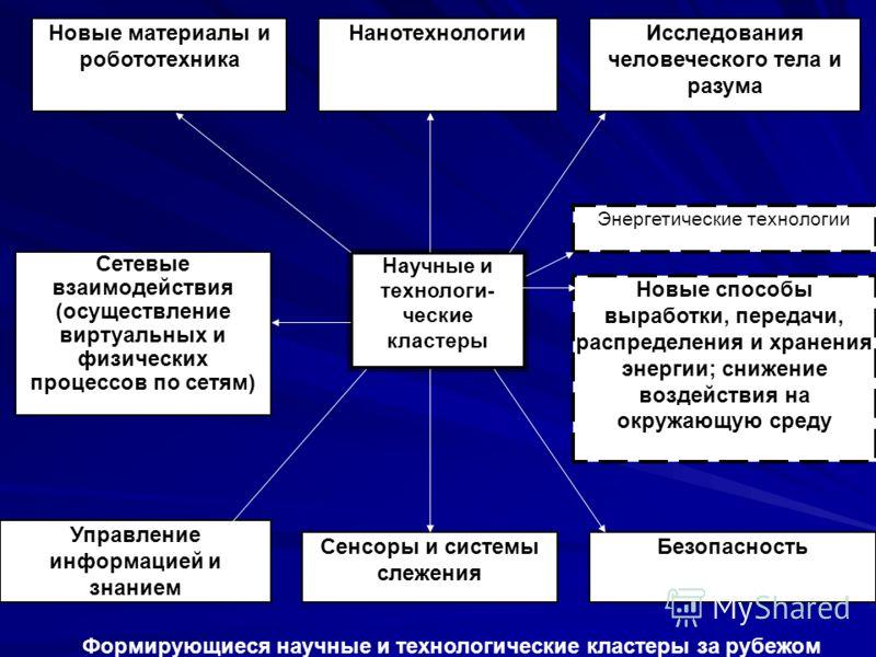 Формирующиеся научные и технологические кластеры за рубежом Сетевые взаимодействия (осуществление виртуальных и физических процессов по сетям) Научные и технологи- ческие кластеры Управление информацией и знанием Энергетические технологии Исследовани