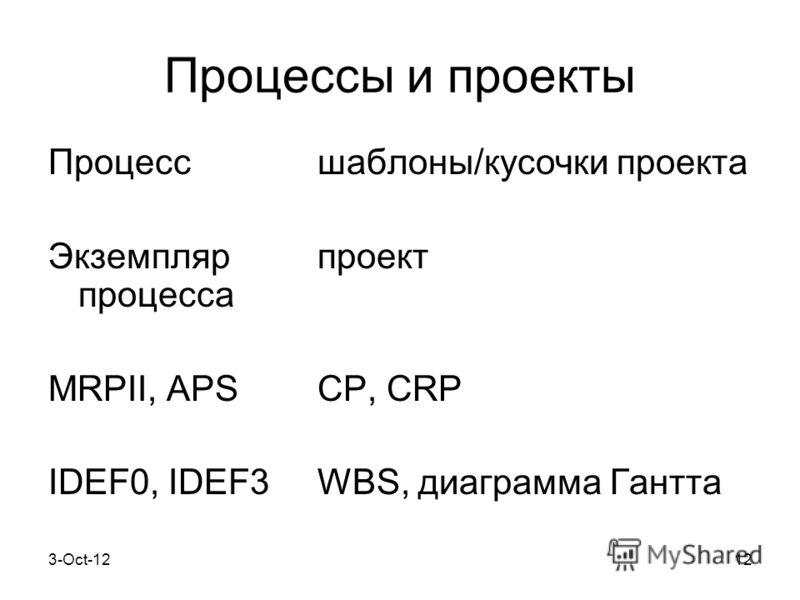 8-Aug-1212 Процессы и проекты Процесс шаблоны/кусочки проекта Экземпляр проект процесса MRPII, APS CP, CRP IDEF0, IDEF3 WBS, диаграмма Гантта