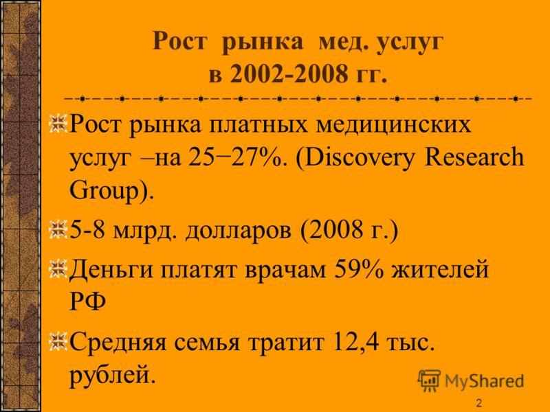 2 Рост рынка мед. услуг в 2002-2008 гг. Рост рынка платных медицинских услуг –на 2527%. (Discovery Research Group). 5-8 млрд. долларов (2008 г.) Деньги платят врачам 59% жителей РФ Средняя семья тратит 12,4 тыс. рублей.