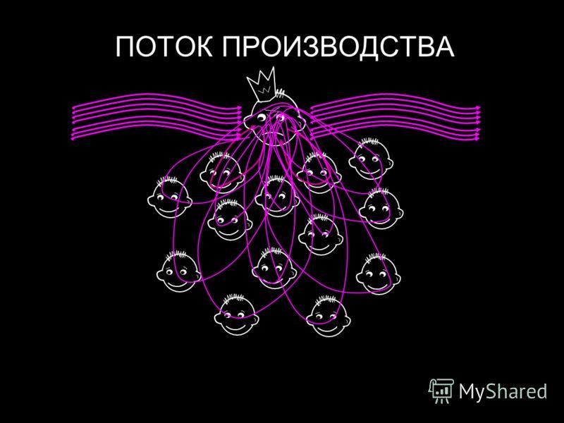 28/07/201213 ПОТОК ПРОИЗВОДСТВА